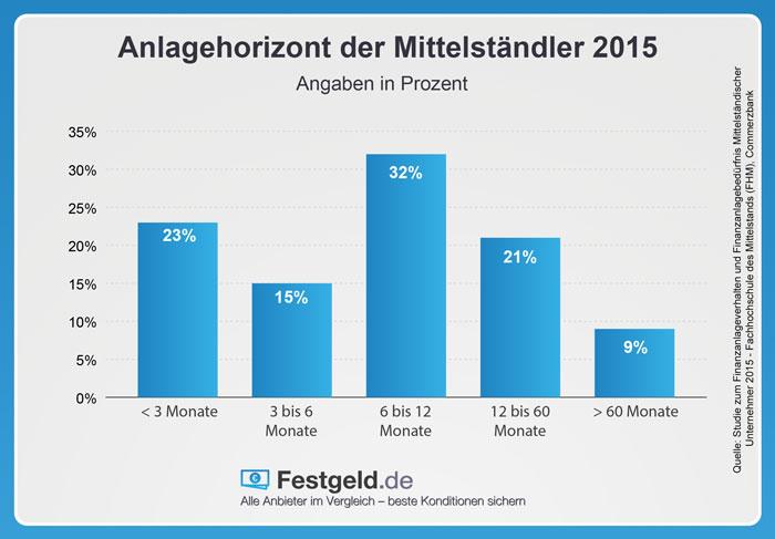 Anlagehorizont der Mittelständler 2015