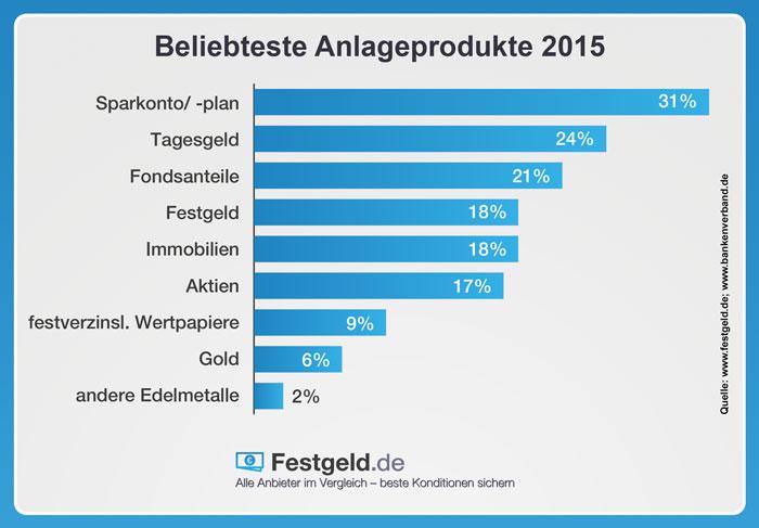Festgeld beliebte Anlageform 2015